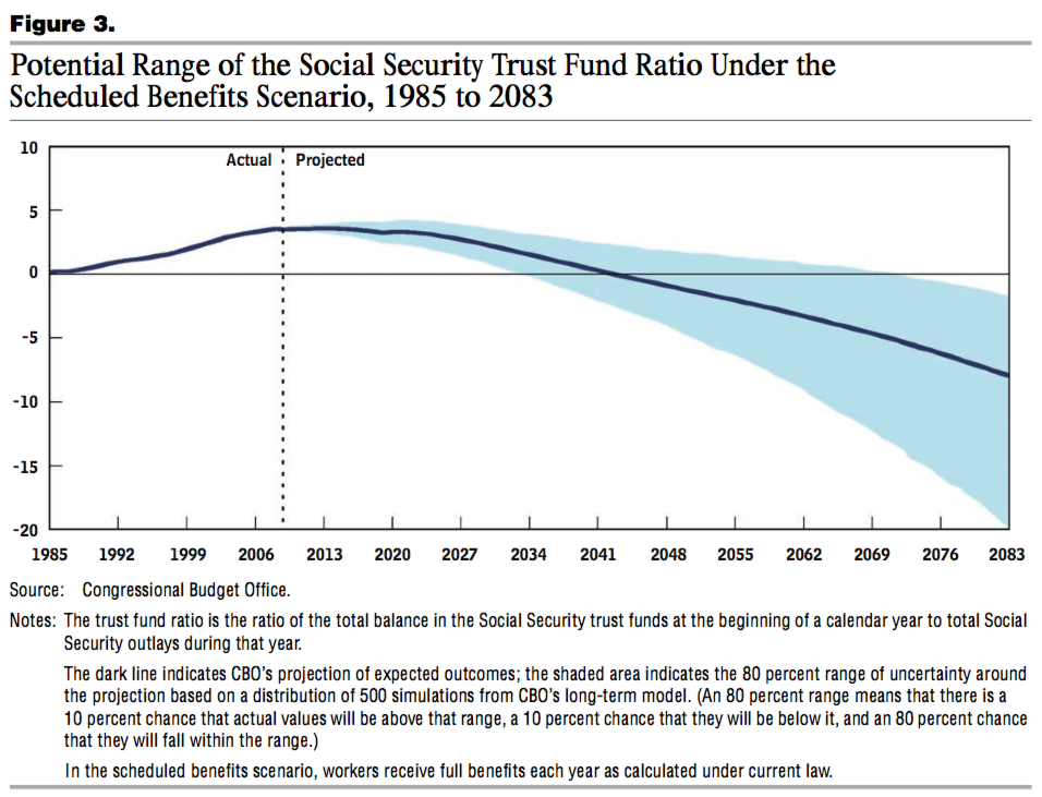 privatizing social security One of rep paul ryan's many past proposals to remake the federal safety net included a sweeping plan to privatize social security and risk the program's solvency.