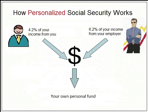 social security essays In the first essay, we analyze the welfare effects of an unfunded social security system we do so using an overlapping generations economy wherein agents have self-control preferences, face mortality risk, individual income risk, and borrowing constraints.